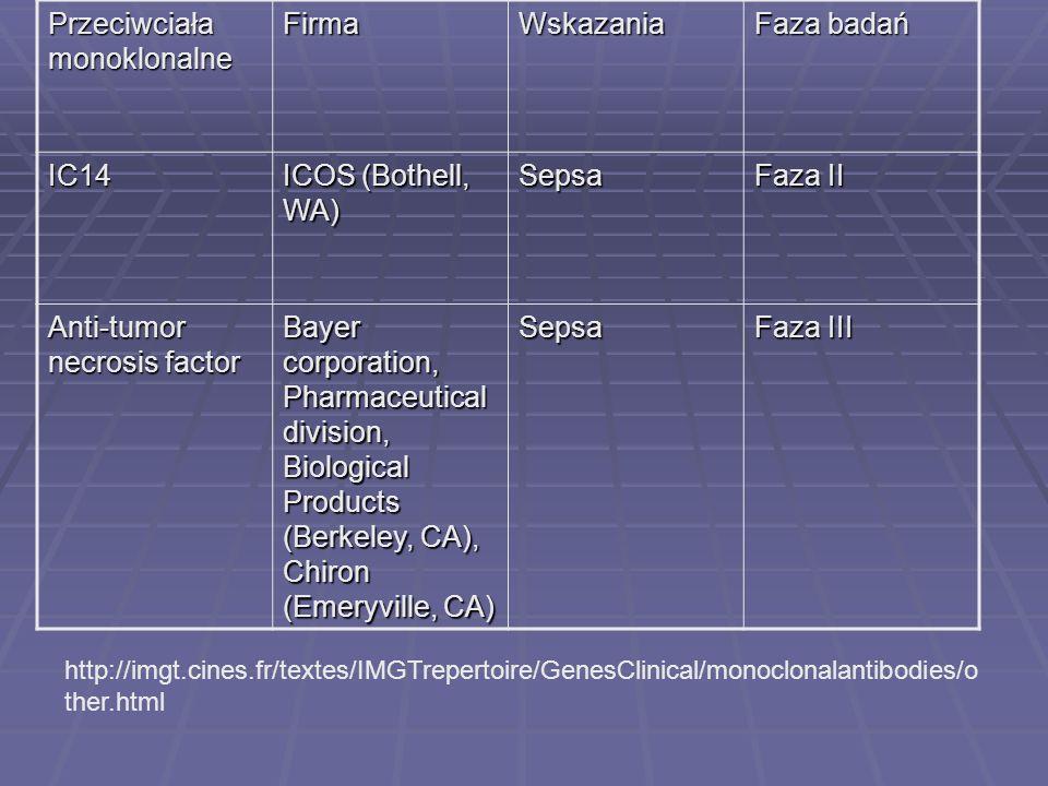 http://imgt.cines.fr/textes/IMGTrepertoire/GenesClinical/monoclonalantibodies/o ther.html Przeciwciała monoklonalne FirmaWskazania Faza badań IC14 ICO