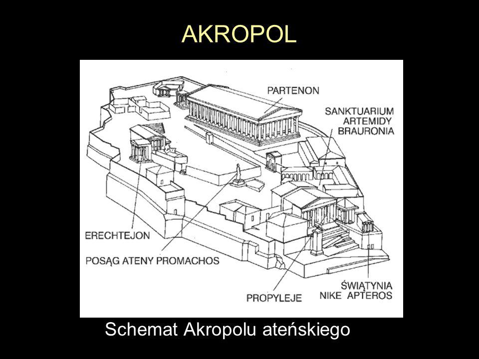 AKROPOL Schemat Akropolu ateńskiego