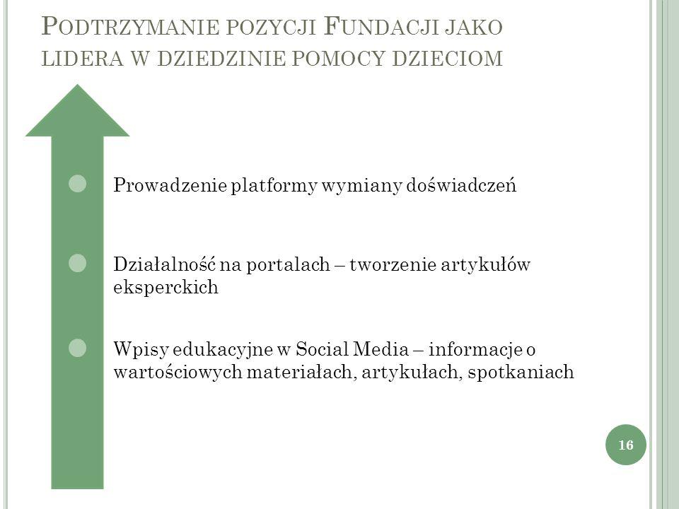 P ODTRZYMANIE POZYCJI F UNDACJI JAKO LIDERA W DZIEDZINIE POMOCY DZIECIOM 16 Prowadzenie platformy wymiany doświadczeń Działalność na portalach – tworz