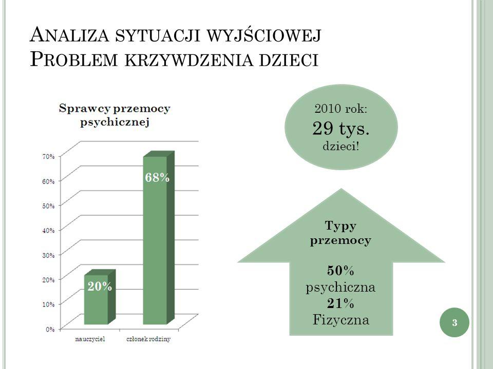 A NALIZA SYTUACJI WYJŚCIOWEJ P ROBLEM KRZYWDZENIA DZIECI Typy przemocy 50% psychiczna 21% Fizyczna 2010 rok: 29 tys. dzieci! 3