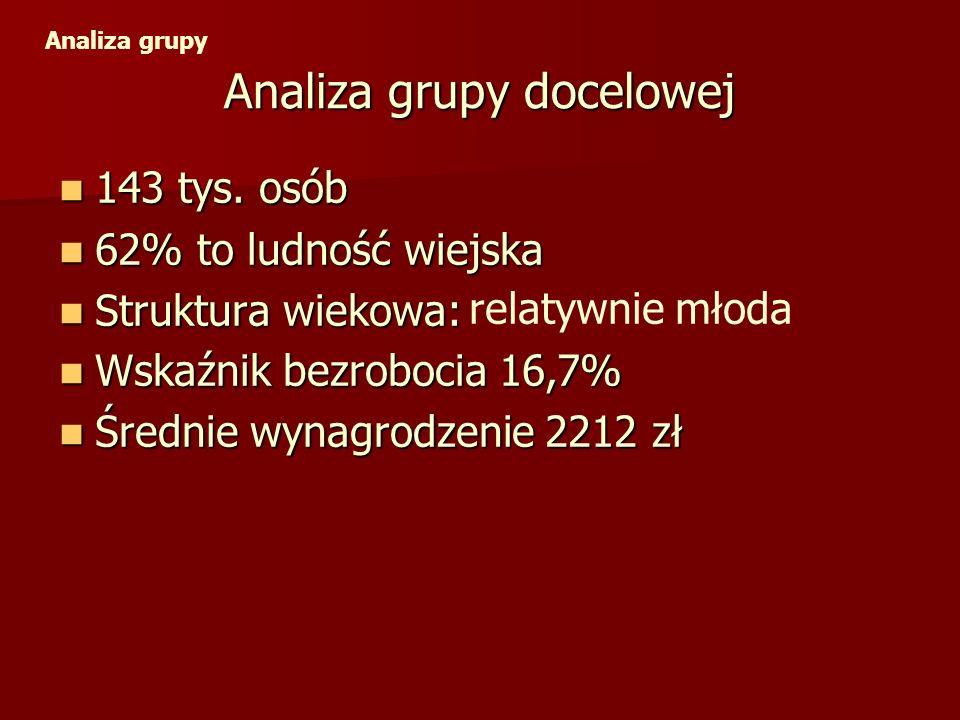 Analiza grupy docelowej 143 tys. osób 143 tys. osób 62% to ludność wiejska 62% to ludność wiejska Struktura wiekowa: Struktura wiekowa: Analiza grupy