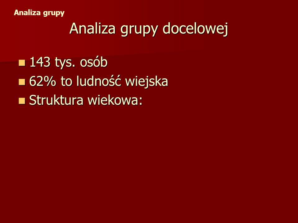 Struktura wiekowa grupy docelowej Analiza grupy