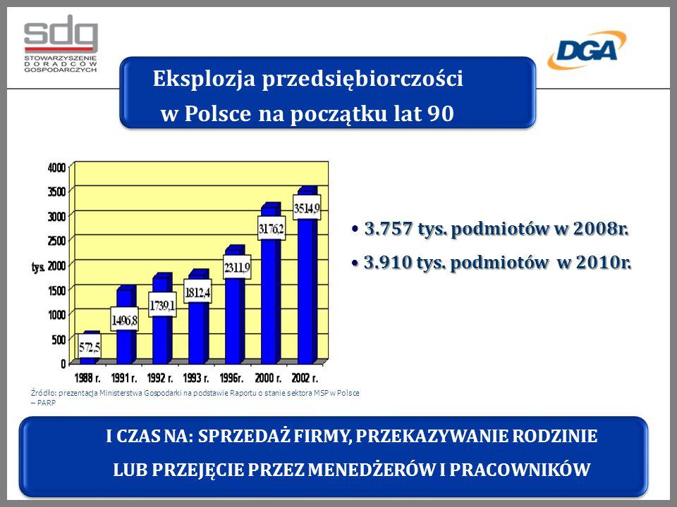 Źródło: prezentacja Ministerstwa Gospodarki na podstawie Raportu o stanie sektora MSP w Polsce – PARP 3.757 tys.