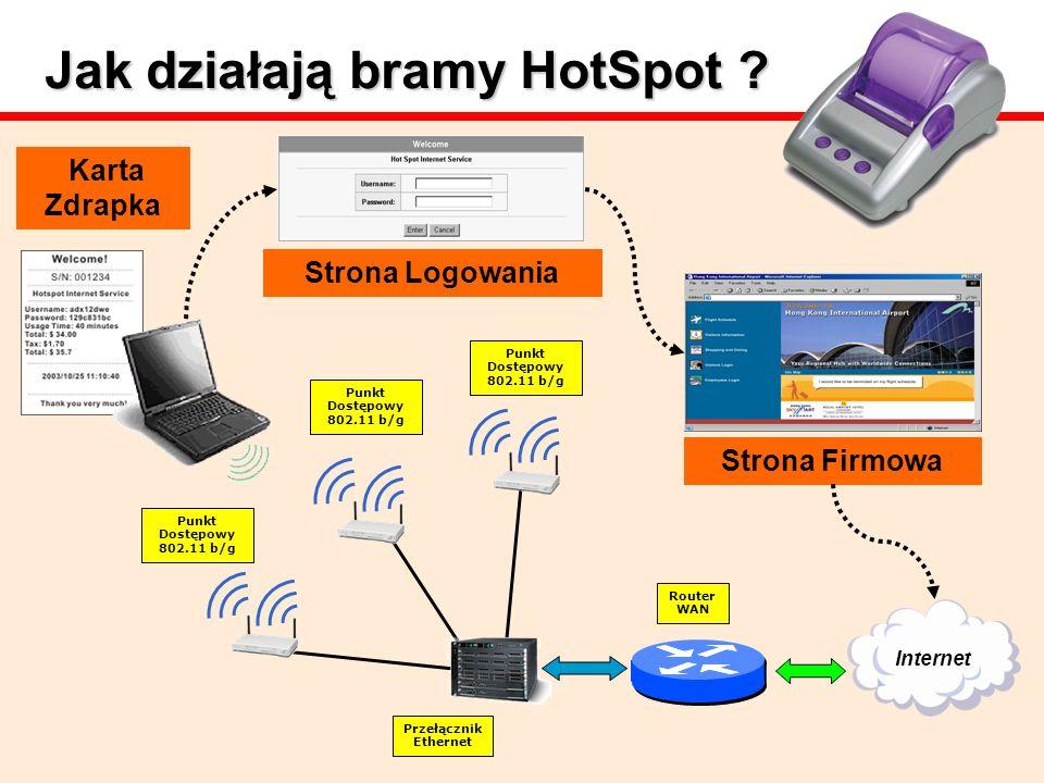Jak działają bramy HotSpot ? Strona Firmowa Internet Strona Logowania Karta Zdrapka Punkt Dostępowy 802.11 b/g Przełącznik Ethernet Router WAN