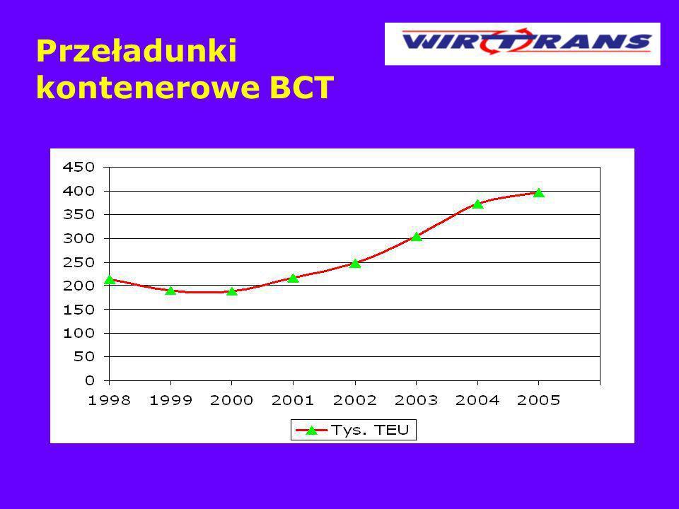 Przeładunki kontenerowe BCT