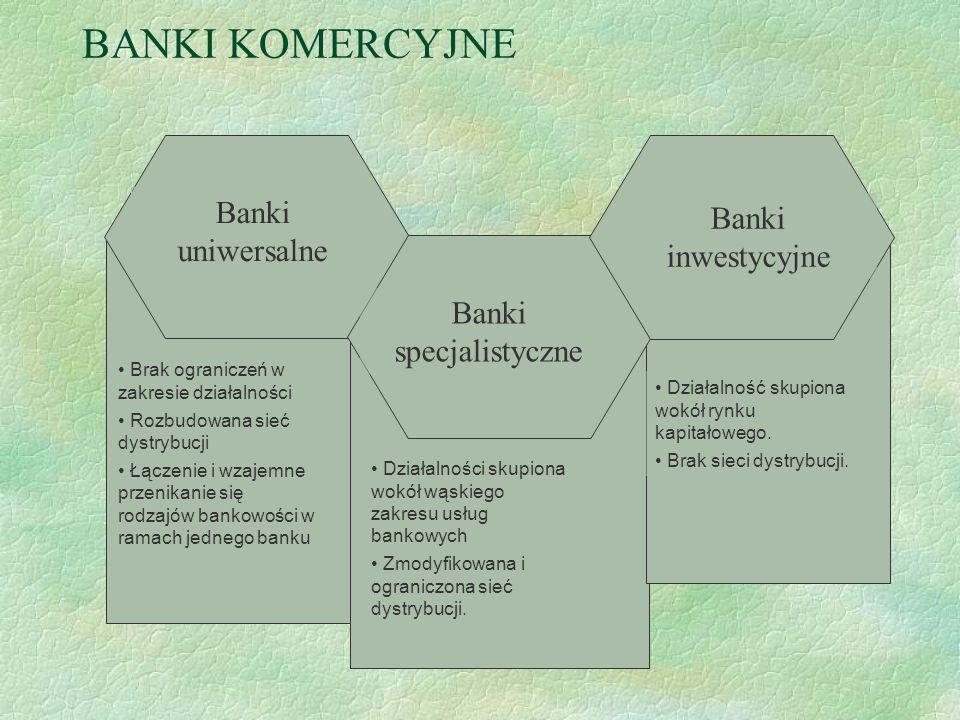 Rodzaje bankowości komercyjnej Bankowość inwestycyjna Bankowość przedsiębiorstw Bankowość detaliczna