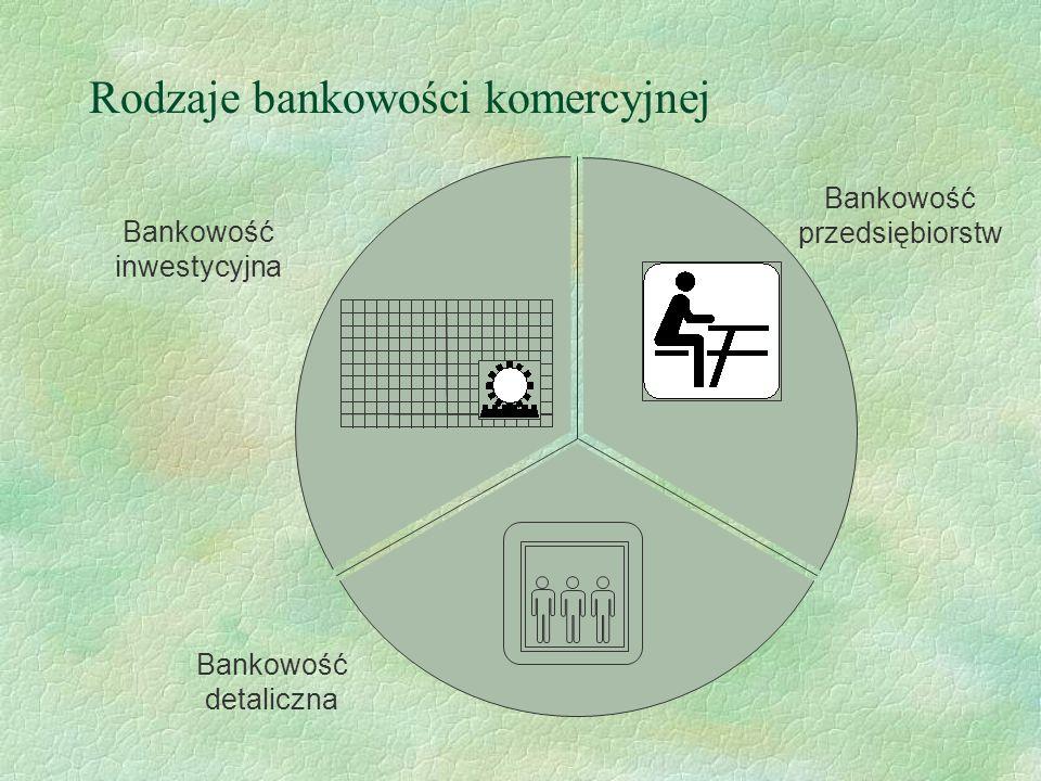 Bankowość detaliczna Obsługa: indywidualna, w placówkach banku, pośrednia Sieć placówek rozbudowana, łatwy dostęp, placówki blisko klienta Produkty standardowe, zebrane w pakiety Klienci osoby indywidualne Obsługa: indywidualna, bezpośrednia, personalna Sieć placówek brak, lub ekskluzywne biura w oddziałach banku Produkty dostosowane, wzbogacone o ubezpieczenia, usługi maklerskie Klienci osoby indywidualne o ponad przeciętnych dochodach Bankowość detaliczna tradycyjna Bankowość prywatna