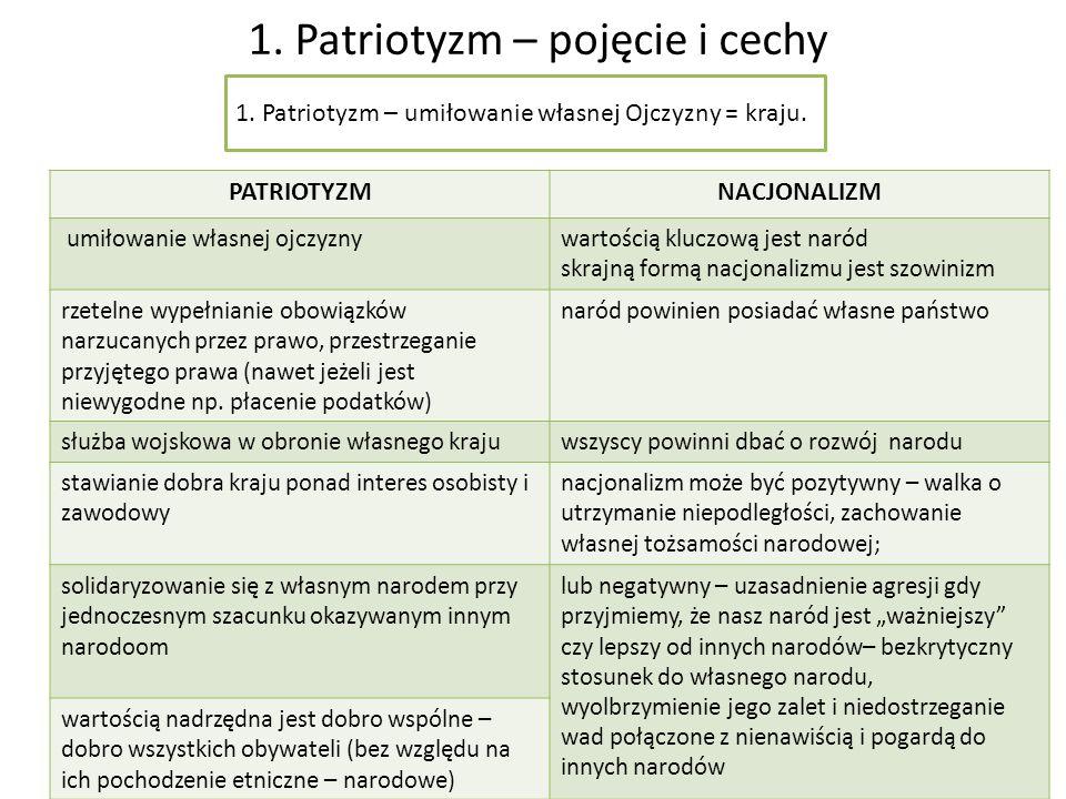 2.Pojmowanie patriotyzmu na przestrzeni wieków EpokaPostawy patriotyczneKim jest patriota.