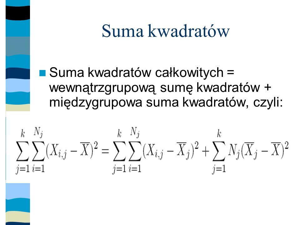 Suma kwadratów Suma kwadratów całkowitych = wewnątrzgrupową sumę kwadratów + międzygrupowa suma kwadratów, czyli: