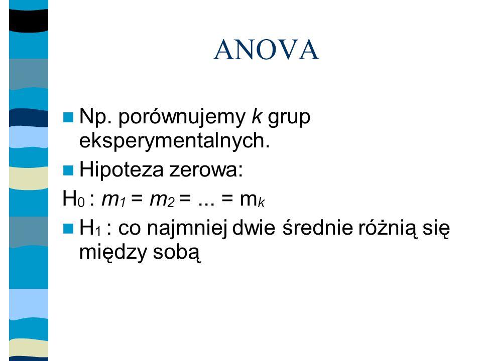 ANOVA Np. porównujemy k grup eksperymentalnych. Hipoteza zerowa: H 0 : m 1 = m 2 =...