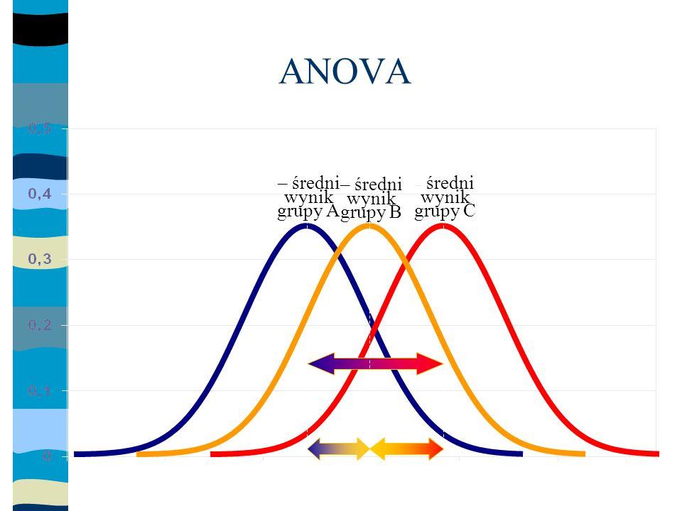 ANOVA Podstawą tej analizy jest możliwość rozbicia sumy kwadratów wariancji całkowitej dla wszystkich wyników obserwacji na dwa składniki: –sumę kwadratów opisującą zmienność wewnątrz grup (błąd losowy).