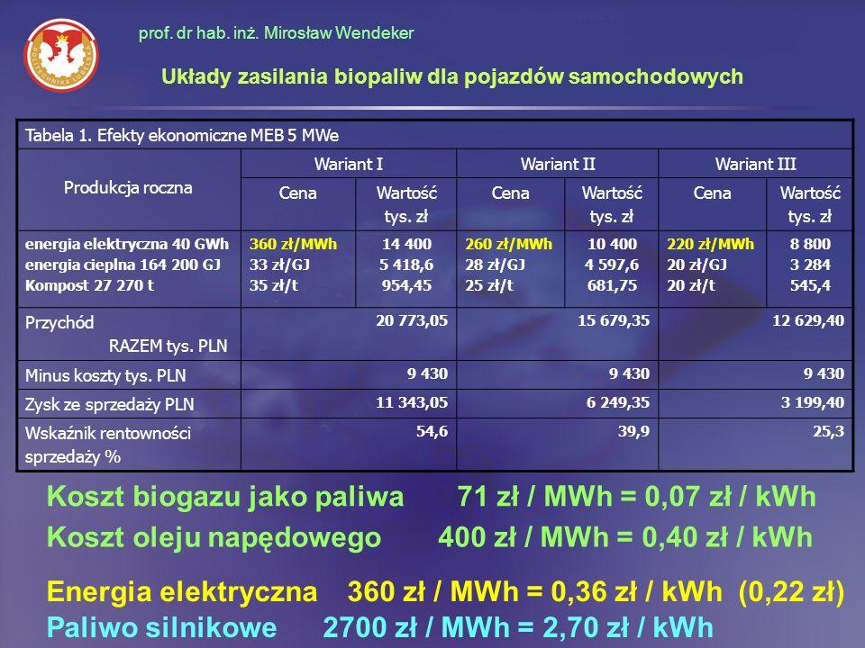 prof. dr hab. inż. Mirosław Wendeker Układy zasilania biopaliw dla pojazdów samochodowych Paliwo silnikowe 2700 zł / MWh = 2,70 zł / kWh Tabela 1. Efe