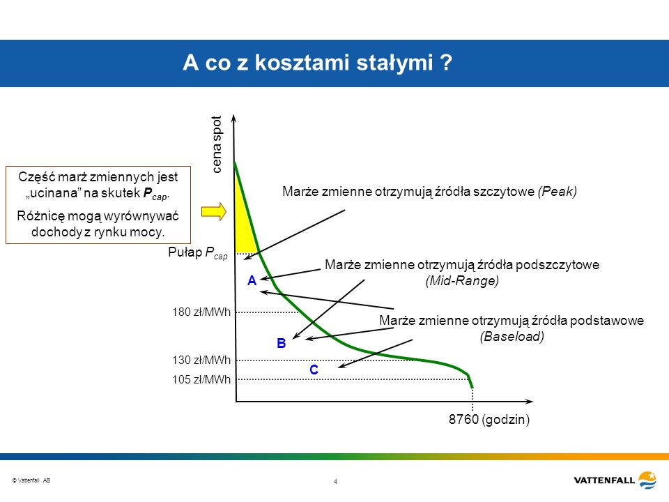 © Vattenfall AB 4 A co z kosztami stałymi ? 8760 (godzin) cena spot Pułap P cap Marże zmienne otrzymują źródła podstawowe (Baseload) C B A Marże zmien