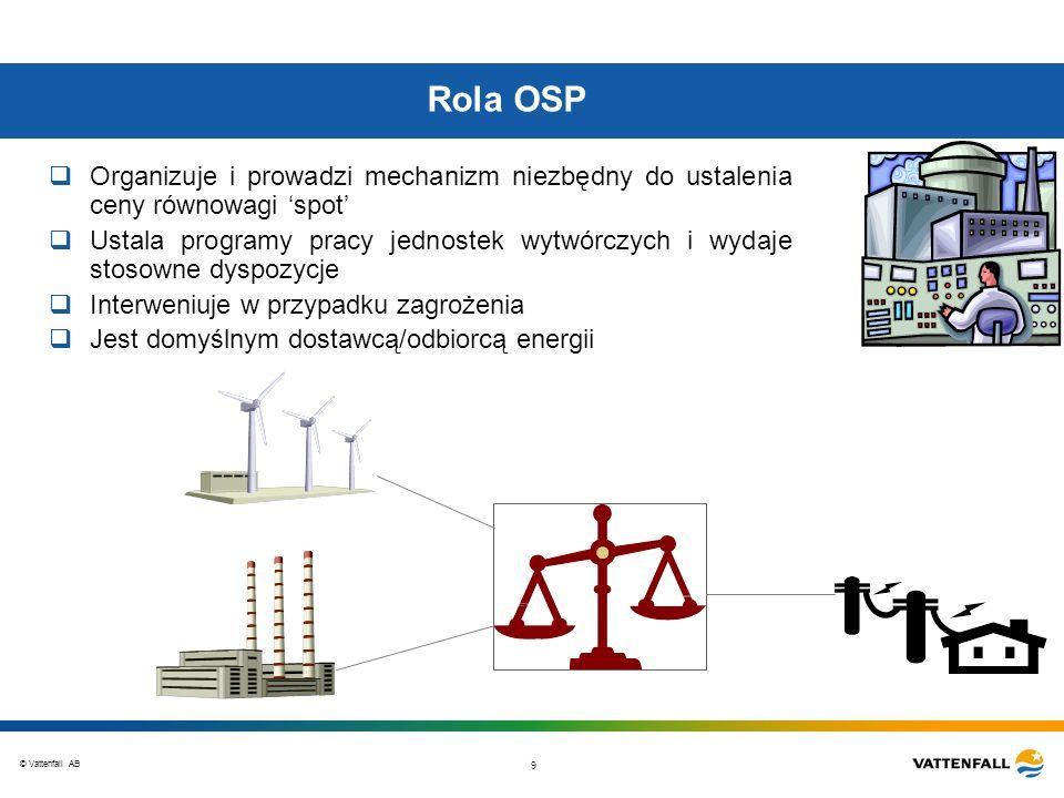 © Vattenfall AB 9 Rola OSP Organizuje i prowadzi mechanizm niezbędny do ustalenia ceny równowagi spot Ustala programy pracy jednostek wytwórczych i wy