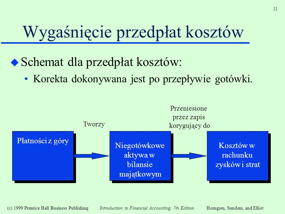 (c) 1999 Prentice Hall Business Publishing Introduction to Financial Accounting, 7th EditionHorngren, Sundem, and Elliot 11 Wygaśnięcie przedpłat kosz