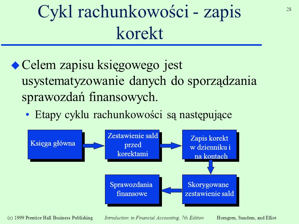 (c) 1999 Prentice Hall Business Publishing Introduction to Financial Accounting, 7th EditionHorngren, Sundem, and Elliot 28 Cykl rachunkowości - zapis