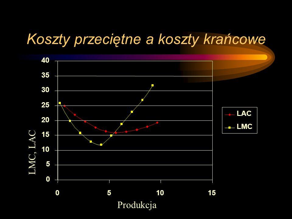Koszty przeciętne a koszty krańcowe 0 5 10 15 20 25 30 35 40 051015 LAC LMC Produkcja LMC, LAC