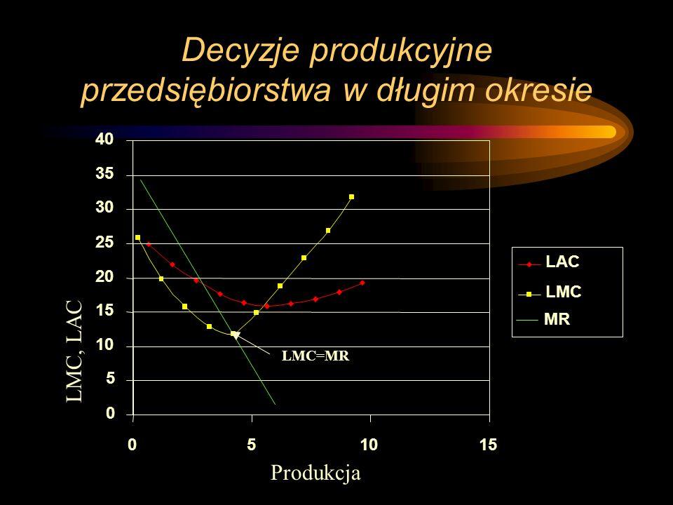 Decyzje produkcyjne przedsiębiorstwa w długim okresie 0 5 10 15 20 25 30 35 40 051015 Produkcja LMC, LAC LAC LMC MR LMC=MR
