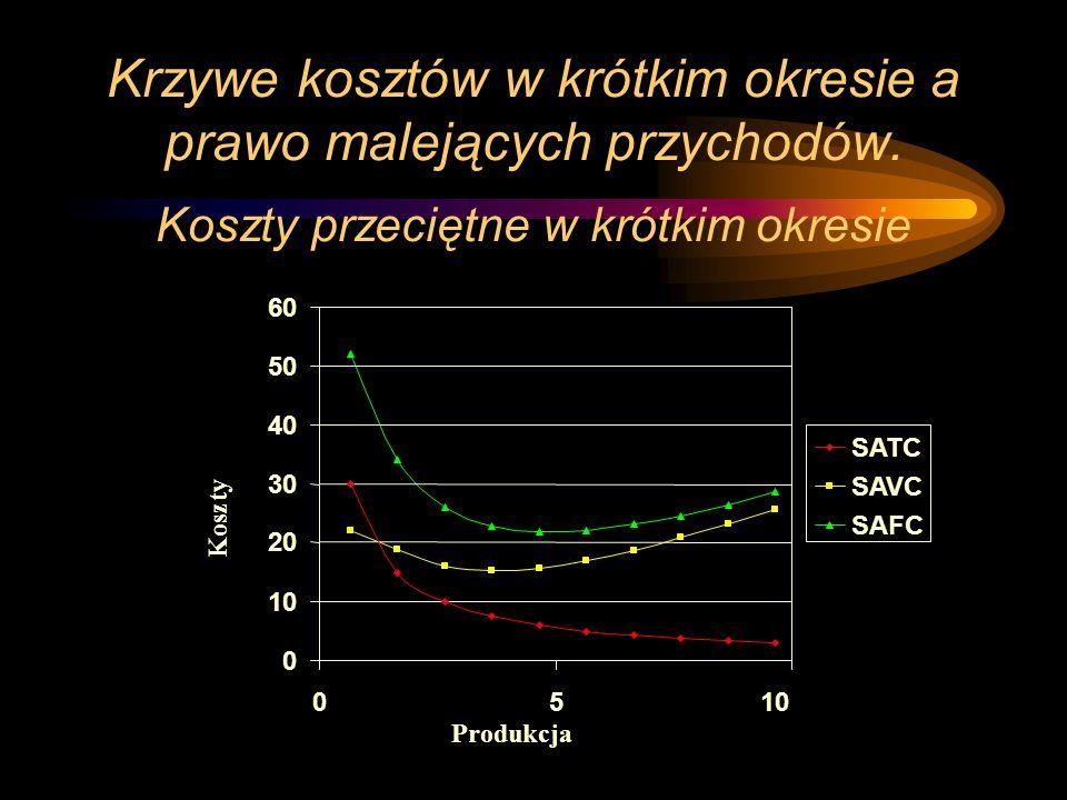 Krzywe kosztów w krótkim okresie a prawo malejących przychodów. Koszty przeciętne w krótkim okresie 10 SATC SAVC SAFC Produkcja Koszty 0 10 20 30 40 5