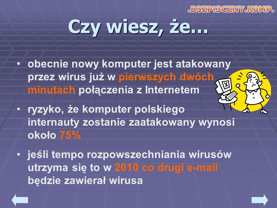 Czy wiesz, że… obecnie nowy komputer jest atakowany przez wirus już w pierwszych dwóch minutach połączenia z Internetem ryzyko, że komputer polskiego