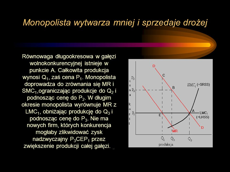 Monopolista wytwarza mniej i sprzedaje drożej Równowaga długookresowa w gałęzi wolnokonkurencyjnej istnieje w punkcie A. Całkowita produkcja wynosi Q