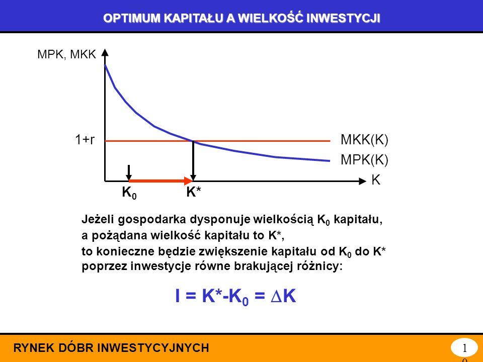 ZŁOTA REGUŁA OPTIMUM PRODUKCJI: PRODUKTYWNOŚĆ I KOSZTY RYNEK DÓBR INWESTYCYJNYCH 9 K K Y, KK KK(K) MPK, MKK MKK(K) 1+r Y(K,N) MPK(K) K* K* to optymaln