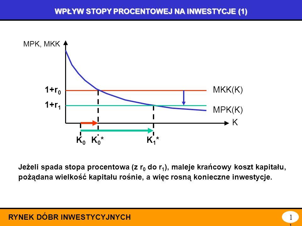 OPTIMUM KAPITAŁU A WIELKOŚĆ INWESTYCJI RYNEK DÓBR INWESTYCYJNYCH10 K MPK, MKK MKK(K)1+r MPK(K) Jeżeli gospodarka dysponuje wielkością K0 K0 kapitału,