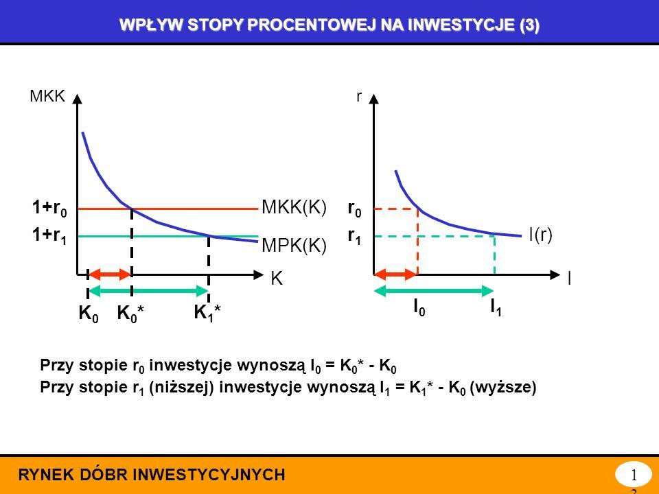 WPŁYW STOPY PROCENTOWEJ NA INWESTYCJE (2) RYNEK DÓBR INWESTYCYJNYCH12 Jeżeli rośnie stopa procentowa (z r0 r0 do r 1 ), rośnie krańcowy koszt kapitału