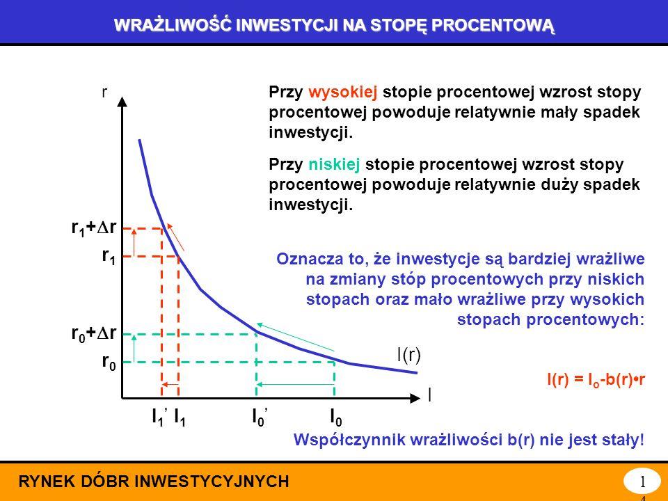 WPŁYW STOPY PROCENTOWEJ NA INWESTYCJE (3) RYNEK DÓBR INWESTYCYJNYCH13 Przy stopie r0 r0 inwestycje wynoszą I0 I0 = K 0 * - K0K0 Przy stopie r1 r1 (niż