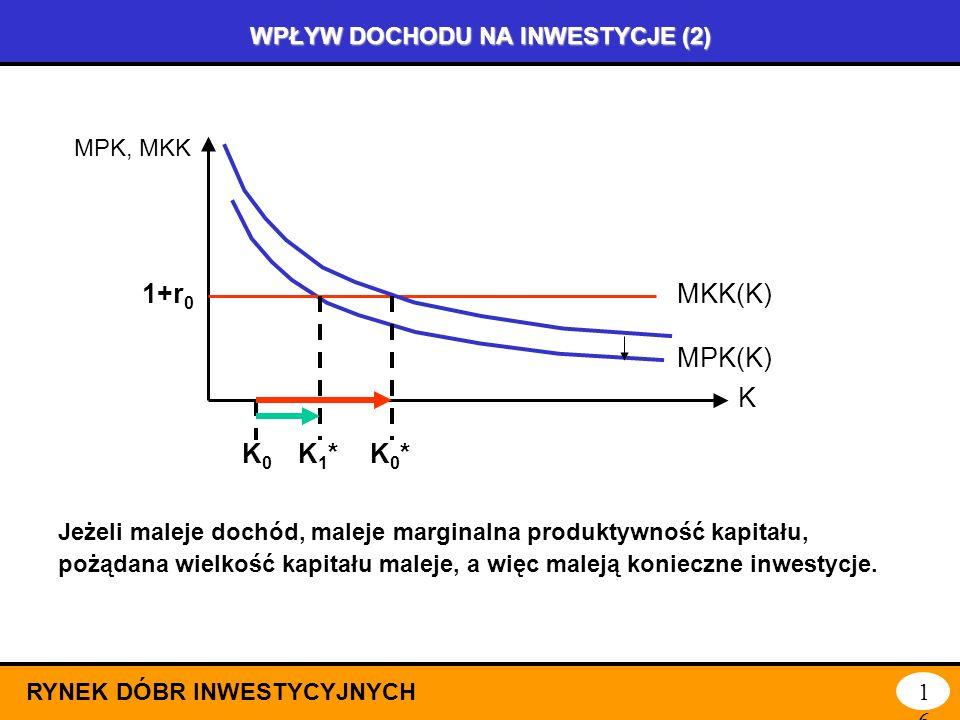 WPŁYW DOCHODU NA INWESTYCJE (1) RYNEK DÓBR INWESTYCYJNYCH15 K MPK, MKK MKK(K)1+r 0 MPK(K) K0K0 K0*K0* Jeżeli rośnie dochód, wzrasta marginalna produkt