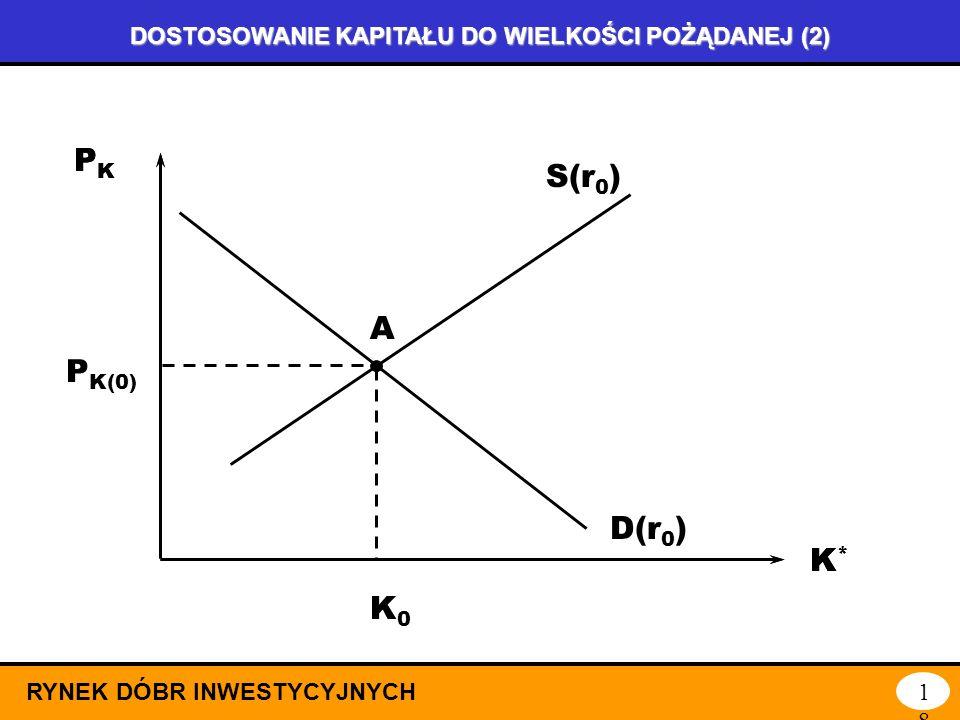DOSTOSOWANIE KAPITAŁU DO WIELKOŚCI POŻĄDANEJ (1) RYNEK DÓBR INWESTYCYJNYCH17 jest rozłożone w czasie (czas trwania procesu zależy od elastyczności cen