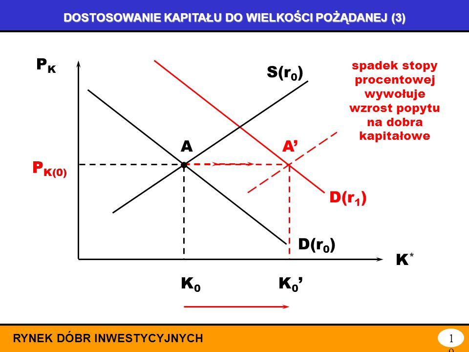 DOSTOSOWANIE KAPITAŁU DO WIELKOŚCI POŻĄDANEJ (2) RYNEK DÓBR INWESTYCYJNYCH18 PKPK K*K* PKPK K*K* P K(0) K0K0 D(r 0 ) S(r 0 ) A