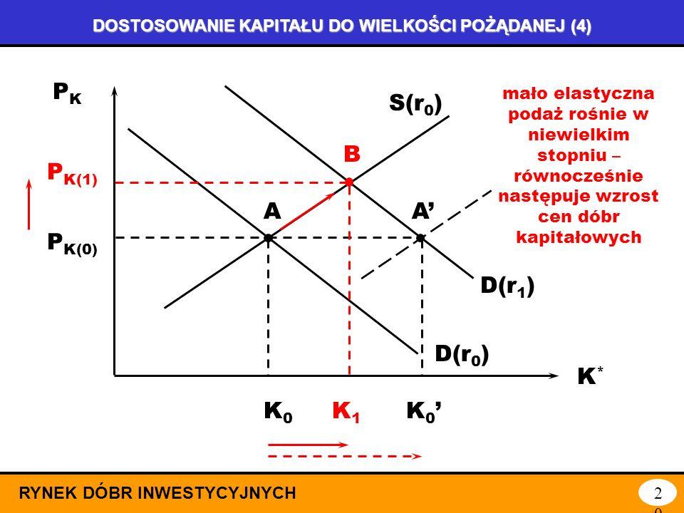 DOSTOSOWANIE KAPITAŁU DO WIELKOŚCI POŻĄDANEJ (3) RYNEK DÓBR INWESTYCYJNYCH19 D(r 1 ) PKPK K*K* D(r 0 ) S(r 0 ) P K(0) K0K0 A A spadek stopy procentowe