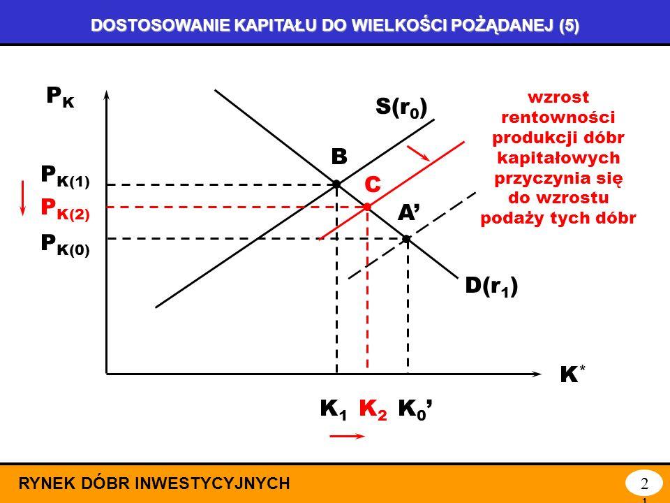DOSTOSOWANIE KAPITAŁU DO WIELKOŚCI POŻĄDANEJ (4) RYNEK DÓBR INWESTYCYJNYCH20 K*K* A PKPK D(r 0 ) S(r 0 ) D(r 1 ) A P K(0) K0K0 K 0 P K(1) B mało elast