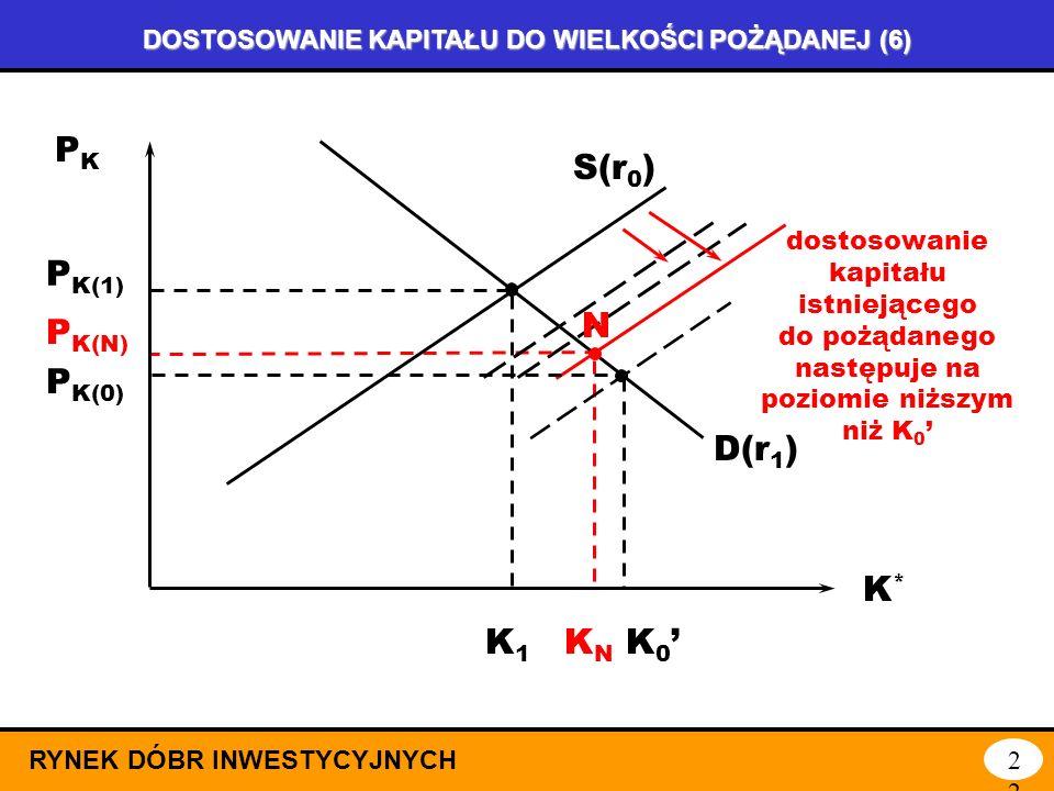 DOSTOSOWANIE KAPITAŁU DO WIELKOŚCI POŻĄDANEJ (5) RYNEK DÓBR INWESTYCYJNYCH21 PKPK K*K* S(r 0 ) D(r 1 ) P K(1) K1K1 P K(0) A K 0 B wzrost rentowności p