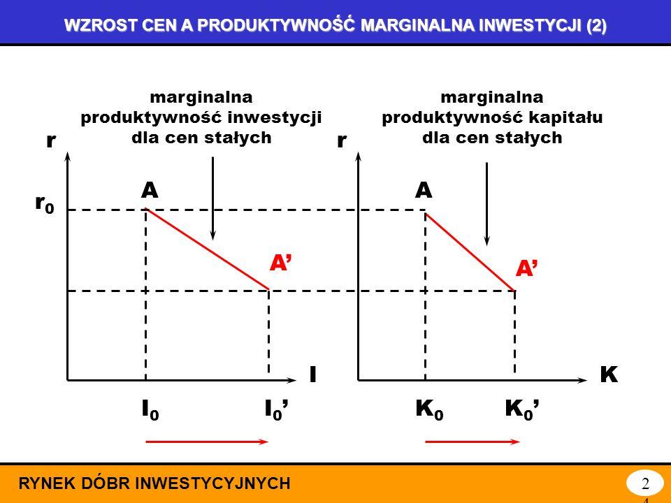 WZROST CEN A PRODUKTYWNOŚĆ MARGINALNA INWESTYCJI (1) RYNEK DÓBR INWESTYCYJNYCH23 Realizując inwestycje, zaczynamy od projektów najbardziej efektywnych