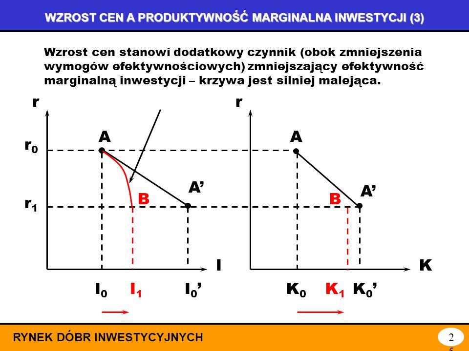 WZROST CEN A PRODUKTYWNOŚĆ MARGINALNA INWESTYCJI (2) RYNEK DÓBR INWESTYCYJNYCH24 r I r K AA A A r0r0 I 0 K 0 marginalna produktywność inwestycji dla c