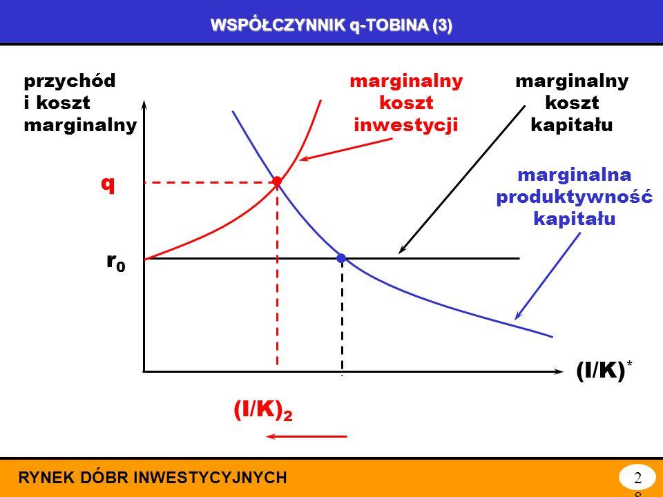WSPÓŁCZYNNIK q-TOBINA (2) RYNEK DÓBR INWESTYCYJNYCH27 Współczynnik q-Tobina pozwala określić poziom pożądanego kapitału przy uwzględnieniu wszystkich