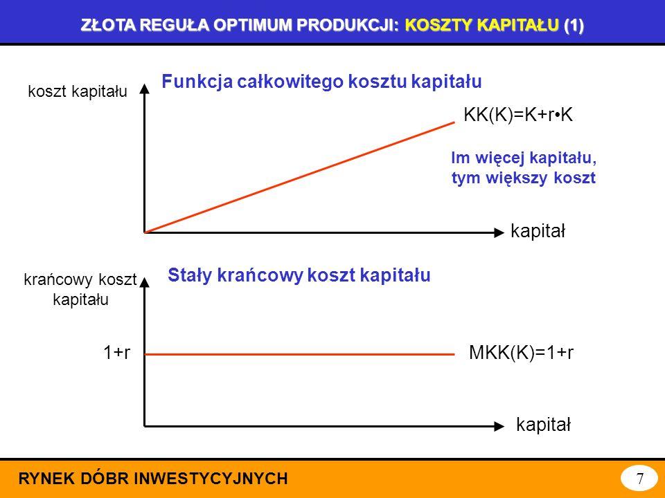 ZŁOTA REGUŁA OPTIMUM PRODUKCJI: PRODUKTYWNOŚĆ KAPITAŁU RYNEK DÓBR INWESTYCYJNYCH 6 kapitał produkcja Y(K,N) Funkcja produkcji Cobba-Douglasa produktyw