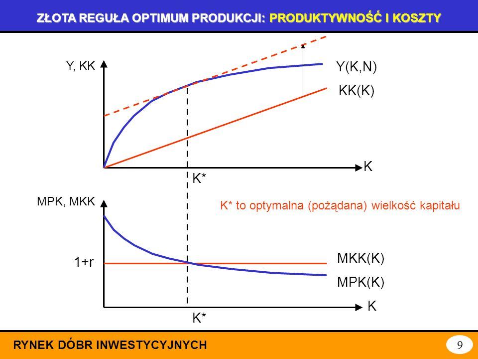 ZŁOTA REGUŁA OPTIMUM PRODUKCJI: KOSZTY KAPITAŁU (2) RYNEK DÓBR INWESTYCYJNYCH 8 Na marginalny koszt kapitału składają się: stopa procentowa ( obrazują