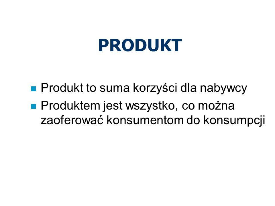 PRODUKT n Produkt to suma korzyści dla nabywcy n Produktem jest wszystko, co można zaoferować konsumentom do konsumpcji