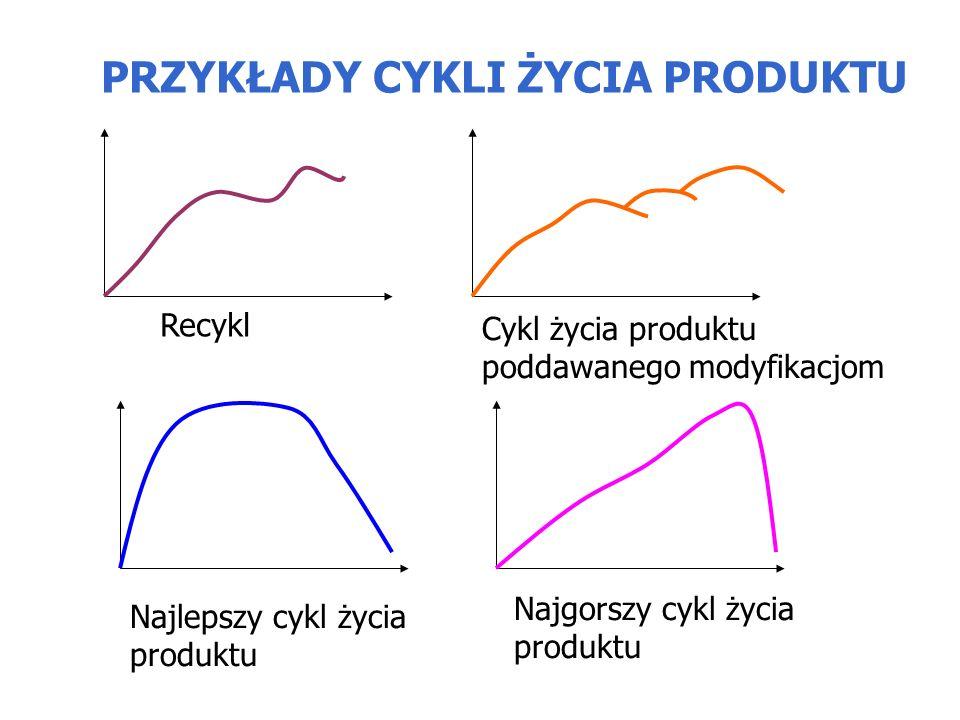 PRZYKŁADY CYKLI ŻYCIA PRODUKTU Recykl Cykl życia produktu poddawanego modyfikacjom Najlepszy cykl życia produktu Najgorszy cykl życia produktu