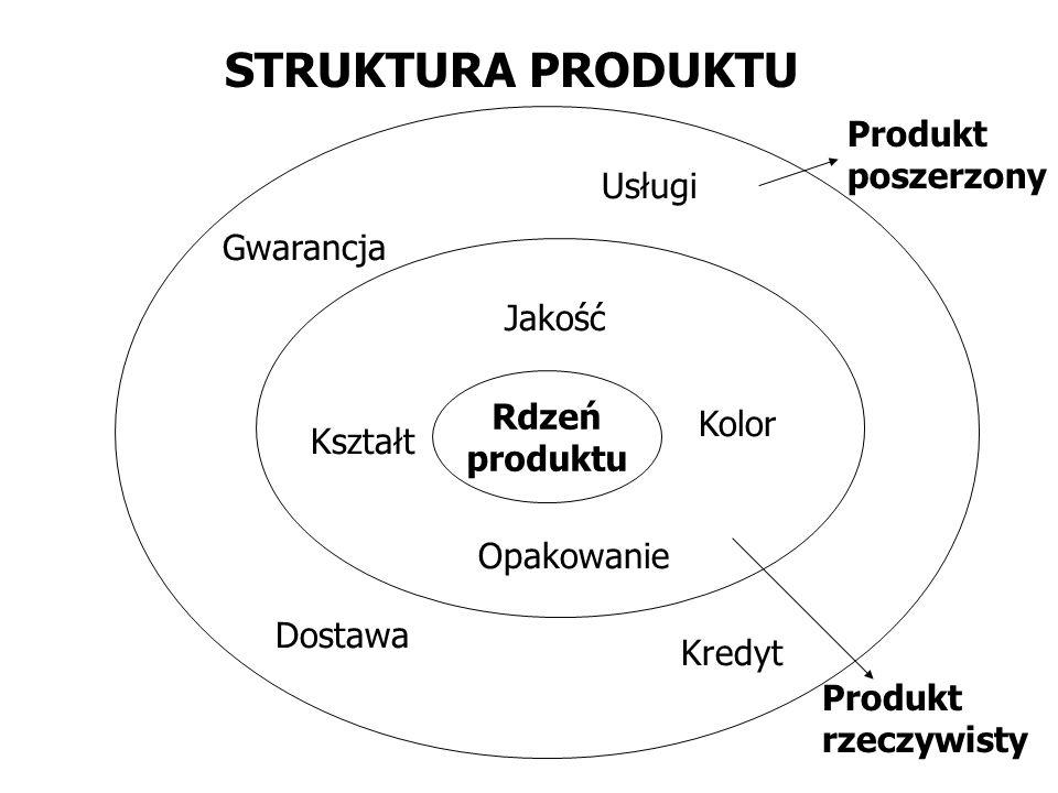 Rdzeń produktu Opakowanie Jakość Kształt Kolor Gwarancja Dostawa Kredyt Usługi Produkt rzeczywisty Produkt poszerzony STRUKTURA PRODUKTU