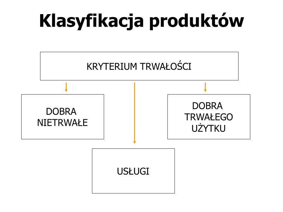 Klasyfikacja produktów KRYTERIUM TRWAŁOŚCI DOBRA NIETRWAŁE USŁUGI DOBRA TRWAŁEGO UŻYTKU