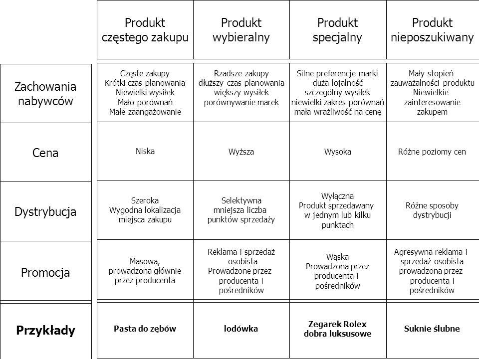 Produkt częstego zakupu Produkt wybieralny Produkt specjalny Produkt nieposzukiwany Niska Szeroka Wygodna lokalizacja miejsca zakupu Częste zakupy Kró