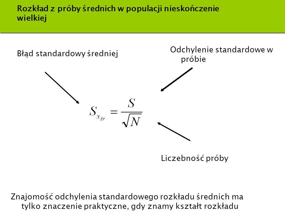 Rozkład z próby średnich w populacji nieskończenie wielkiej Błąd standardowy średniej Liczebność próby Odchylenie standardowe w próbie Znajomość odchy