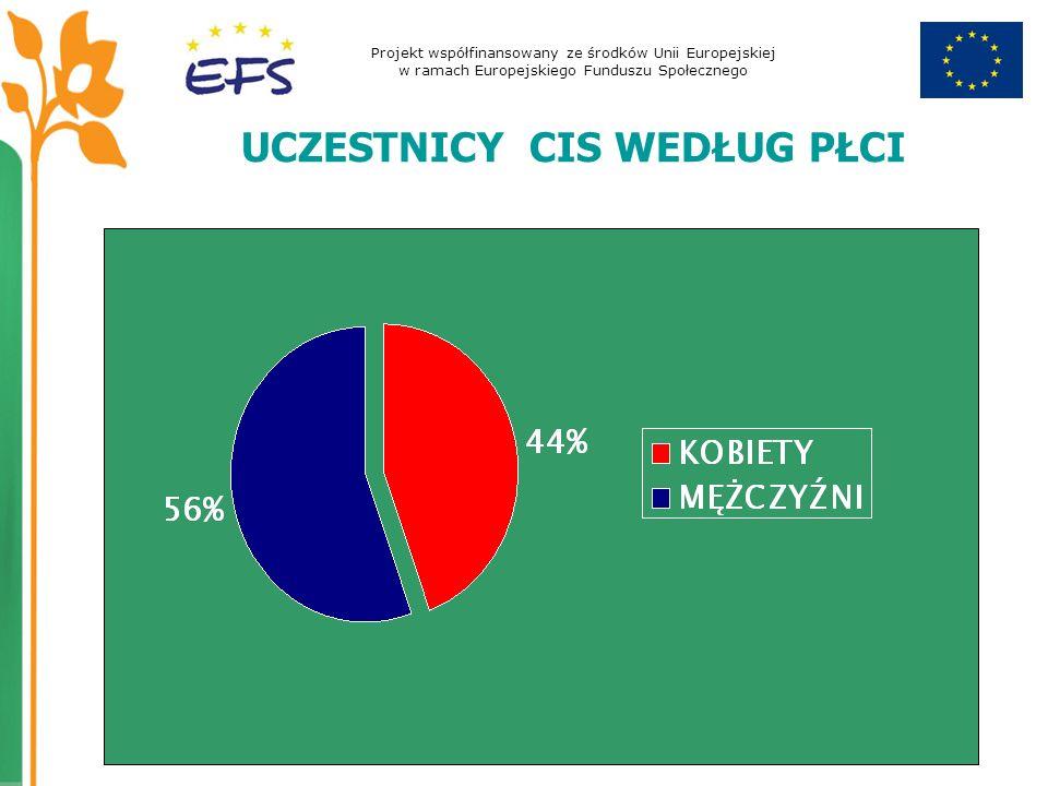 Projekt współfinansowany ze środków Unii Europejskiej w ramach Europejskiego Funduszu Społecznego UCZESTNICY CIS WEDŁUG PŁCI