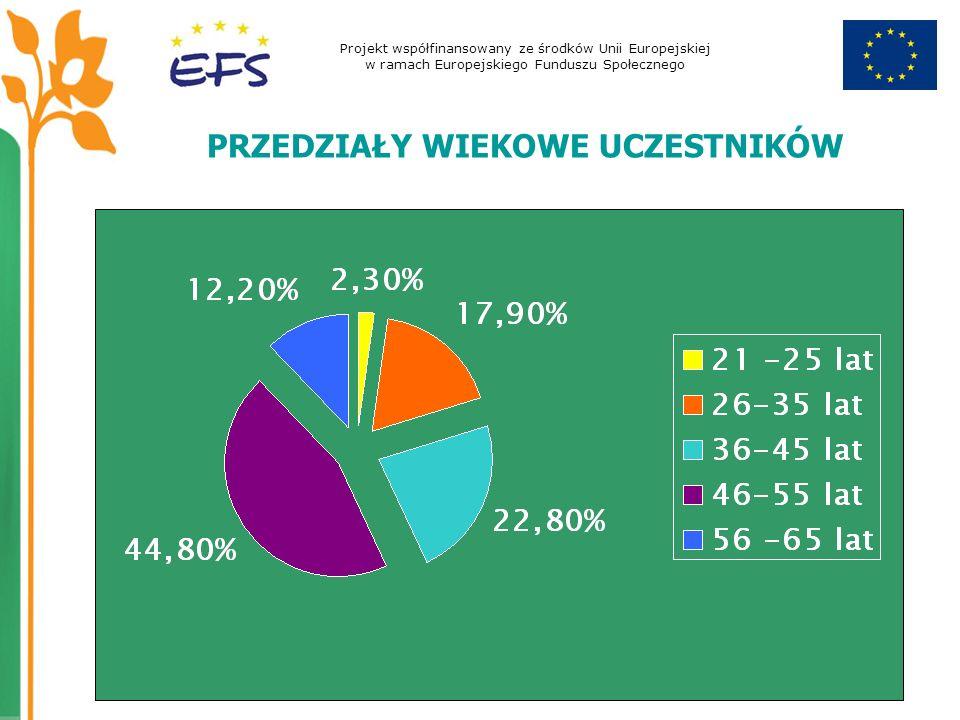 Projekt współfinansowany ze środków Unii Europejskiej w ramach Europejskiego Funduszu Społecznego PRZEDZIAŁY WIEKOWE UCZESTNIKÓW