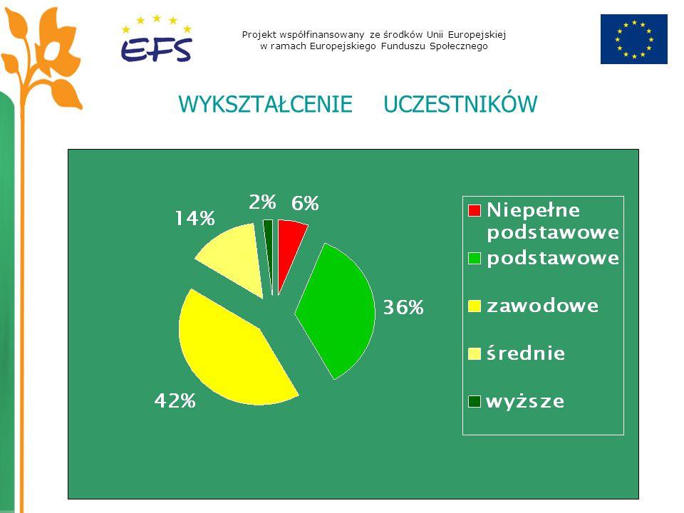 Projekt współfinansowany ze środków Unii Europejskiej w ramach Europejskiego Funduszu Społecznego WYKSZTAŁCENIE UCZESTNIKÓW