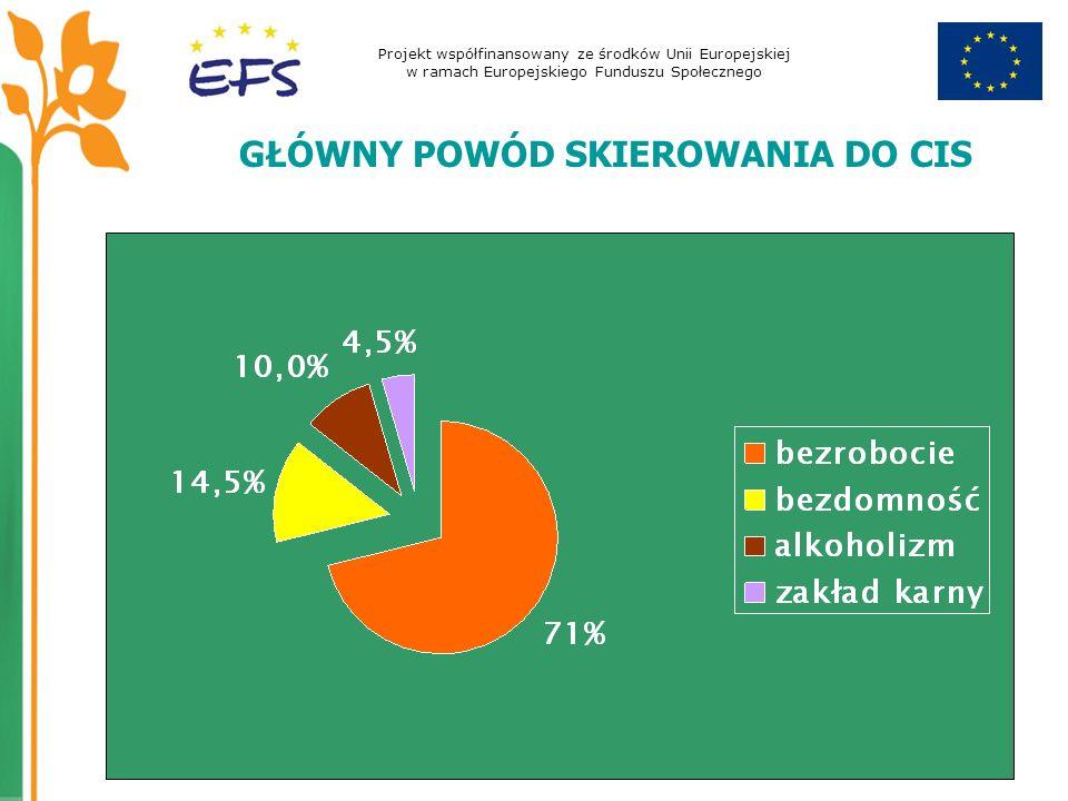 Projekt współfinansowany ze środków Unii Europejskiej w ramach Europejskiego Funduszu Społecznego GŁÓWNY POWÓD SKIEROWANIA DO CIS